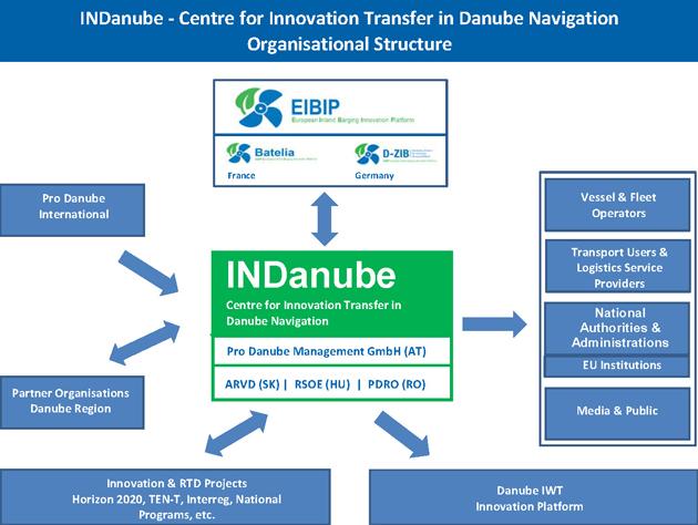 indanube-szervezeti